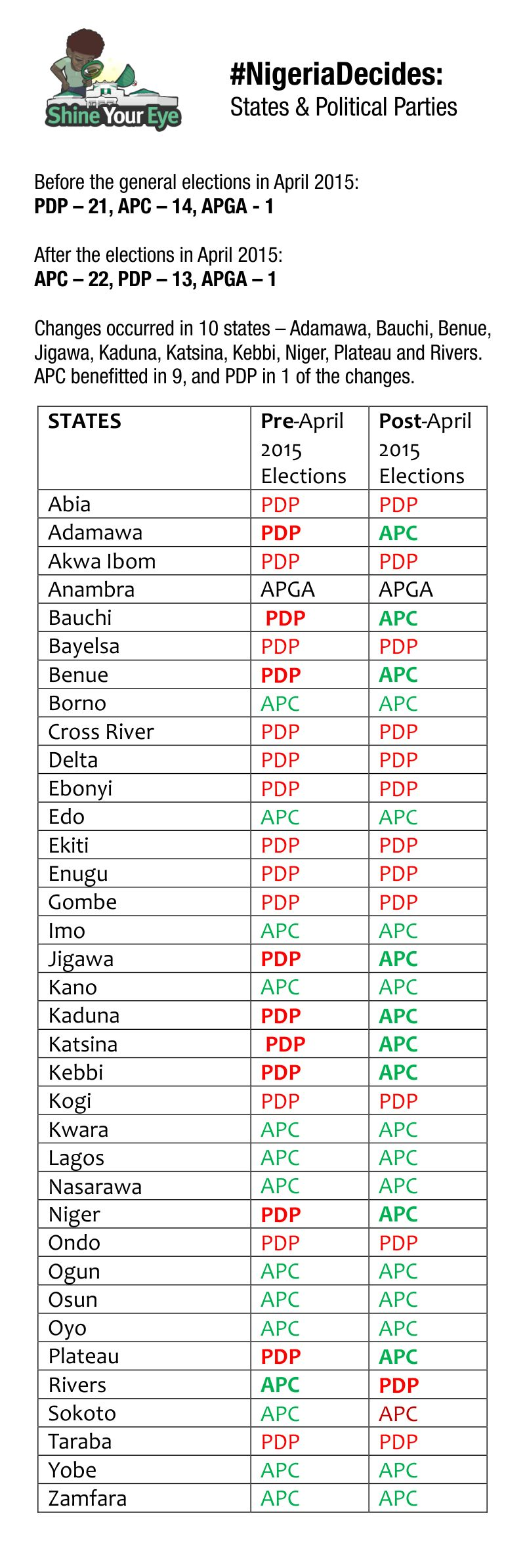 Nigerian Political Parties (States)