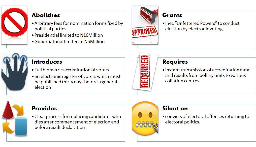 What does Nigeria's amended electoral act mean?